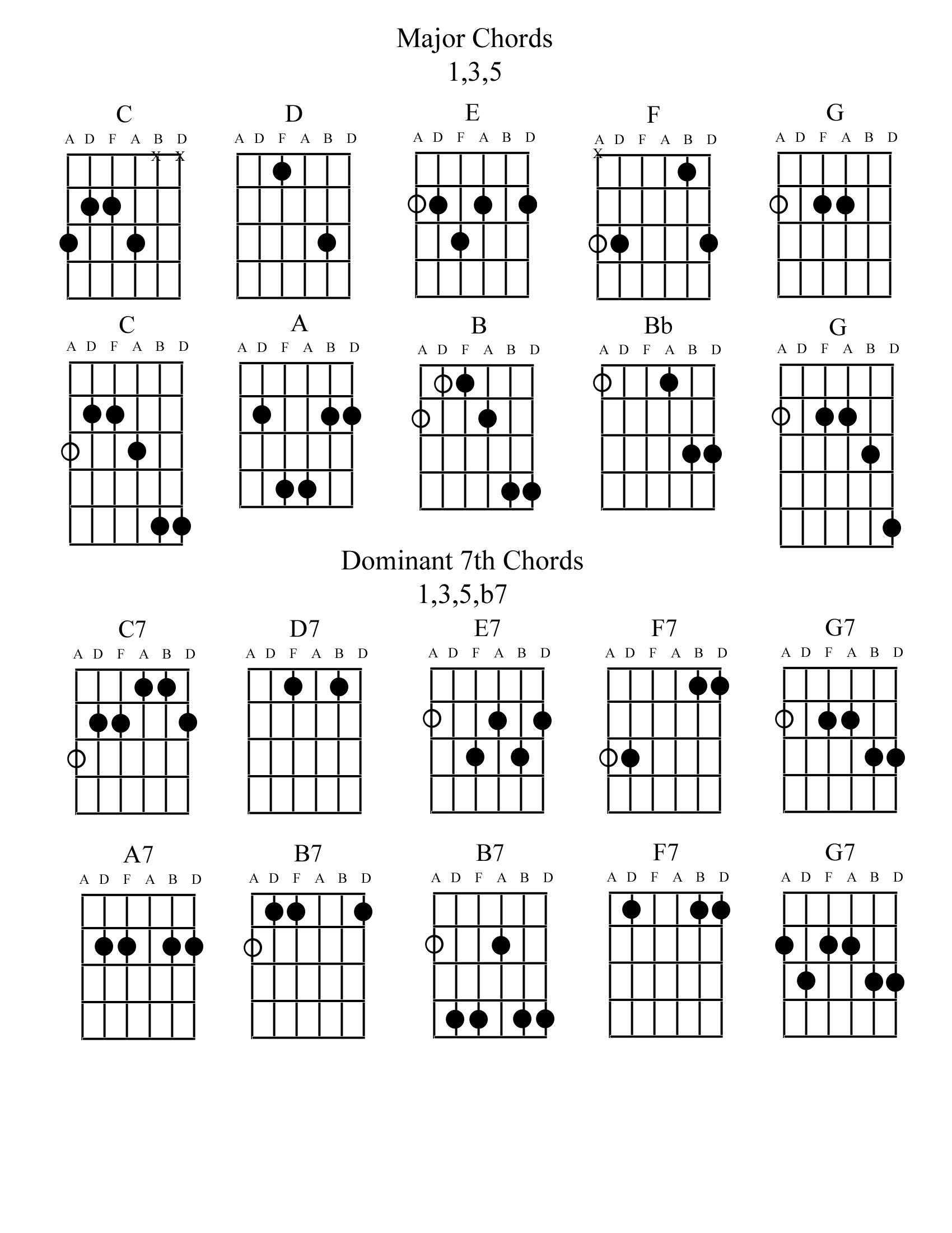 Guitar Tuning Chart A7 Chord Diagram Dminor6th Charts 1